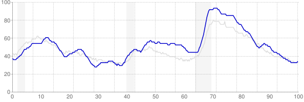 South Carolina monthly unemployment rate chart from 1990 to January 2018